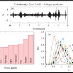 Universal patterns in sound amplitudes of songs and music genres