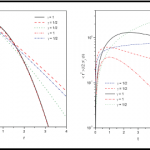 Solutions for a fractional diffusion equation with noninteger dimensions