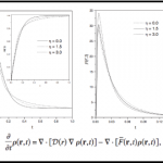 Fokker-Planck equation in a wedge domain: Anomalous diffusion and survival probability