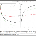 Fractional diffusion equation, boundary conditions and surface effects