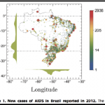 Growth Patterns and Scaling Laws Governing AIDS Epidemic in Brazilian Cities
