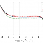 Surface Roughness Influence on CPE Parameters in Electrolytic Cells
