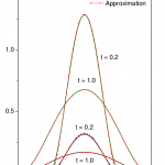 Intermittent Motion, Nonlinear Diffusion Equation and Tsallis Formalism