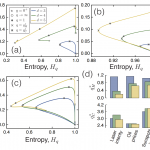 Characterizing Time Series via Complexity-Entropy Curves