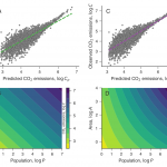 Effects of changing population or density on urban carbon dioxide emissions