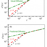 Anomalous diffusion and sorption-desorption process in complex fluid systems