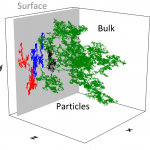Sorption-Desorption, Surface diffusion, and Memory Effects in a 3D System